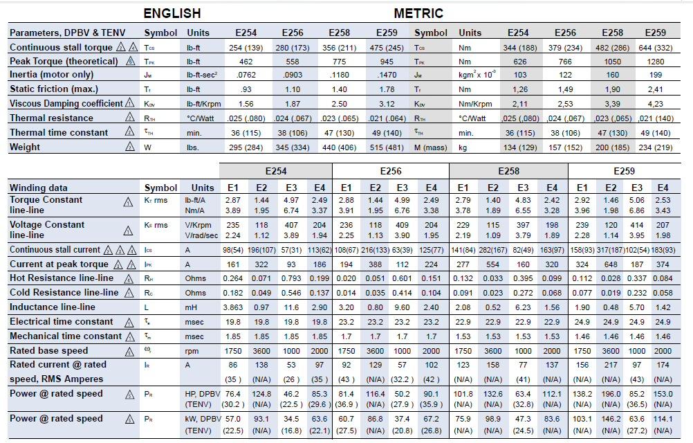 Similiar N M To In Lb Torque Conversion Chart Keywords