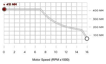 Lexus Ls 400 1994 Lexus Ls 400 Fuel Pump likewise Tesla Roadster Motor Diagram as well Gl Wiring Diagrams as well 2002 Subaru Wrx Engine Diagram as well Brakes. on 1991 honda accord exhaust diagram